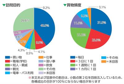 消費動向調査グラフ