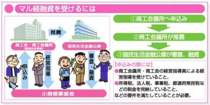 「マル経」解説図