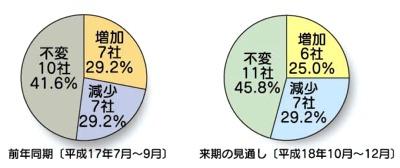 2006年第二四半期景況調査報告