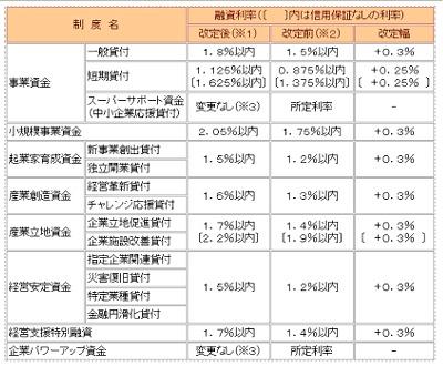 融資利率(表)