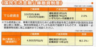 1日国民生活金融公庫(参考表)