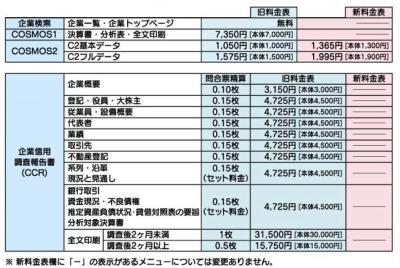 帝国データバンク料金表