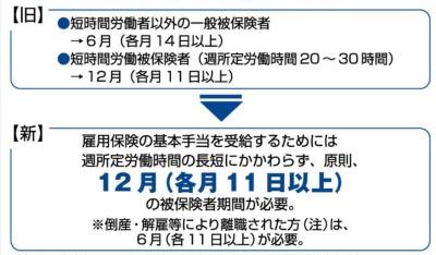 雇用保険(2007年7月)