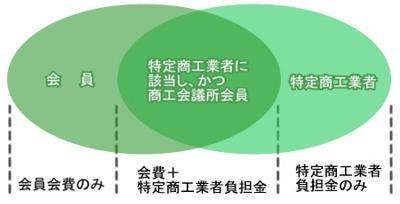 「特定商工業者制度」概念図