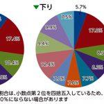 通行量調査(グラフ)
