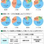 景況調査(平成30年度第3四半期)