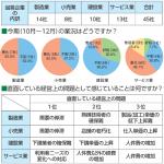 景況調査(第3四半期報告)
