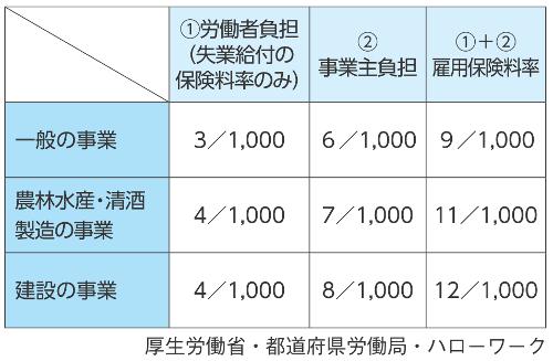 雇用保険料率(令和2年)