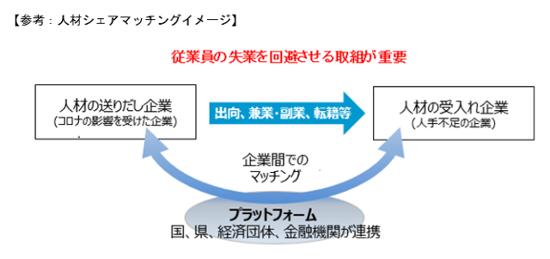 人材マッチングイメージ図