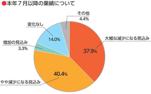 令和2年7月以降の業績について(新型コロナウイルス感染症による会員企業への影響等に関する調査報告)
