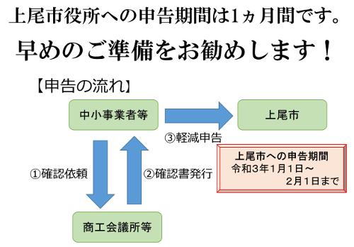 上尾市役所への申告期間は1ケ月です