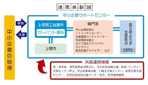 上尾中小企業サポートセンター連携体制図