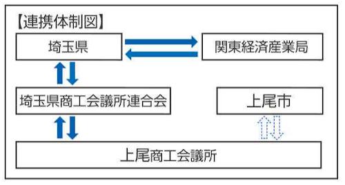 連携体制図